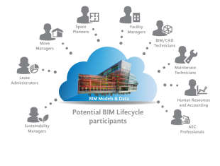 Lifecycle-Management-BIM